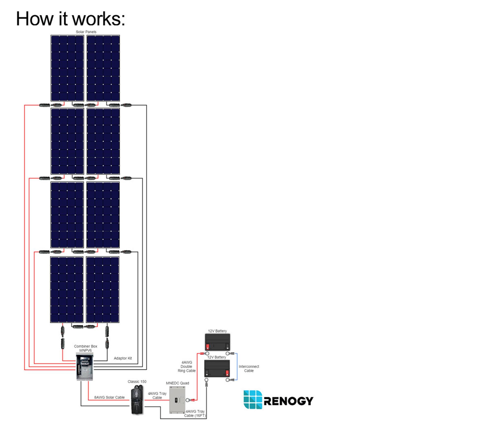medium resolution of  renogy 2400 watt 24 volt monocrystalline solar cabin kit