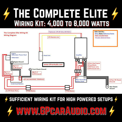 the complete advanced 1/0 awg stage 2 wiring kit  gp car audio