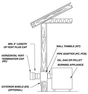 selkirk vp pellet pipe installations