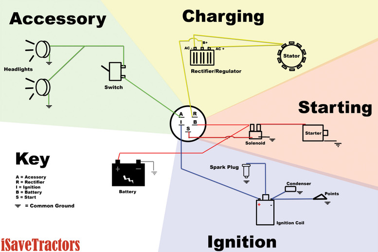 Basic wiring diagram for all garden tractors using  stator and battery ignition system also rh isavetractors