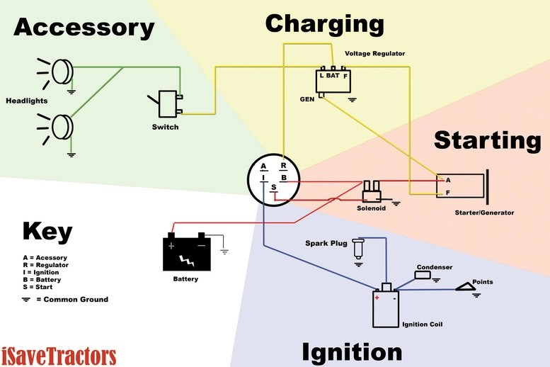 reversing starter wiring diagram 3 phase electric heat data for garden tractors with a delco remy switch