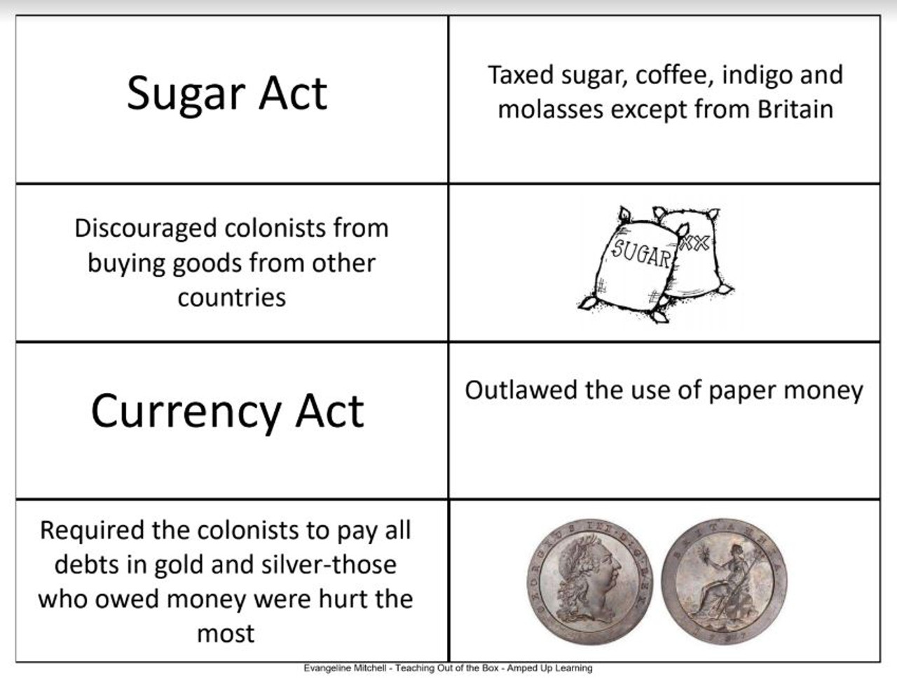 hight resolution of Cause \u0026 Effect Card Sort: Acts Leading to the American Revolution - Amped  Up Learning