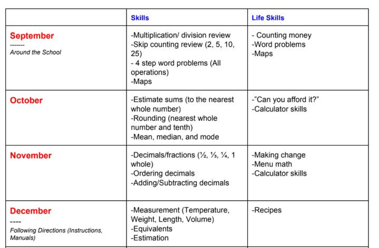 small resolution of 6th Grade Special Education Math Modified Curriculum Map - Yearly  Curriculum - Amped Up Learning