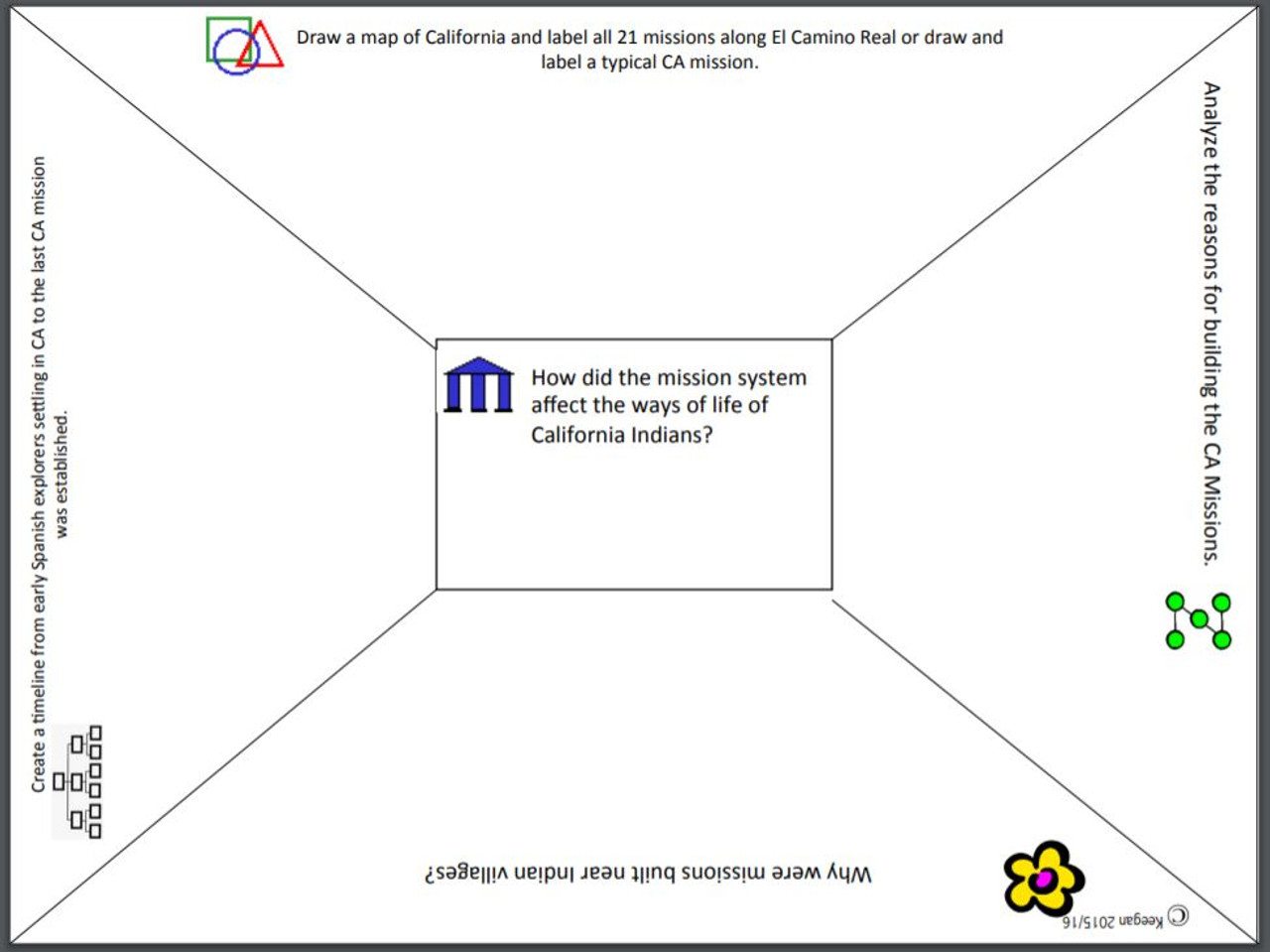 California Missions Depth and Complexity Frames - Amped Up Learning [ 959 x 1280 Pixel ]