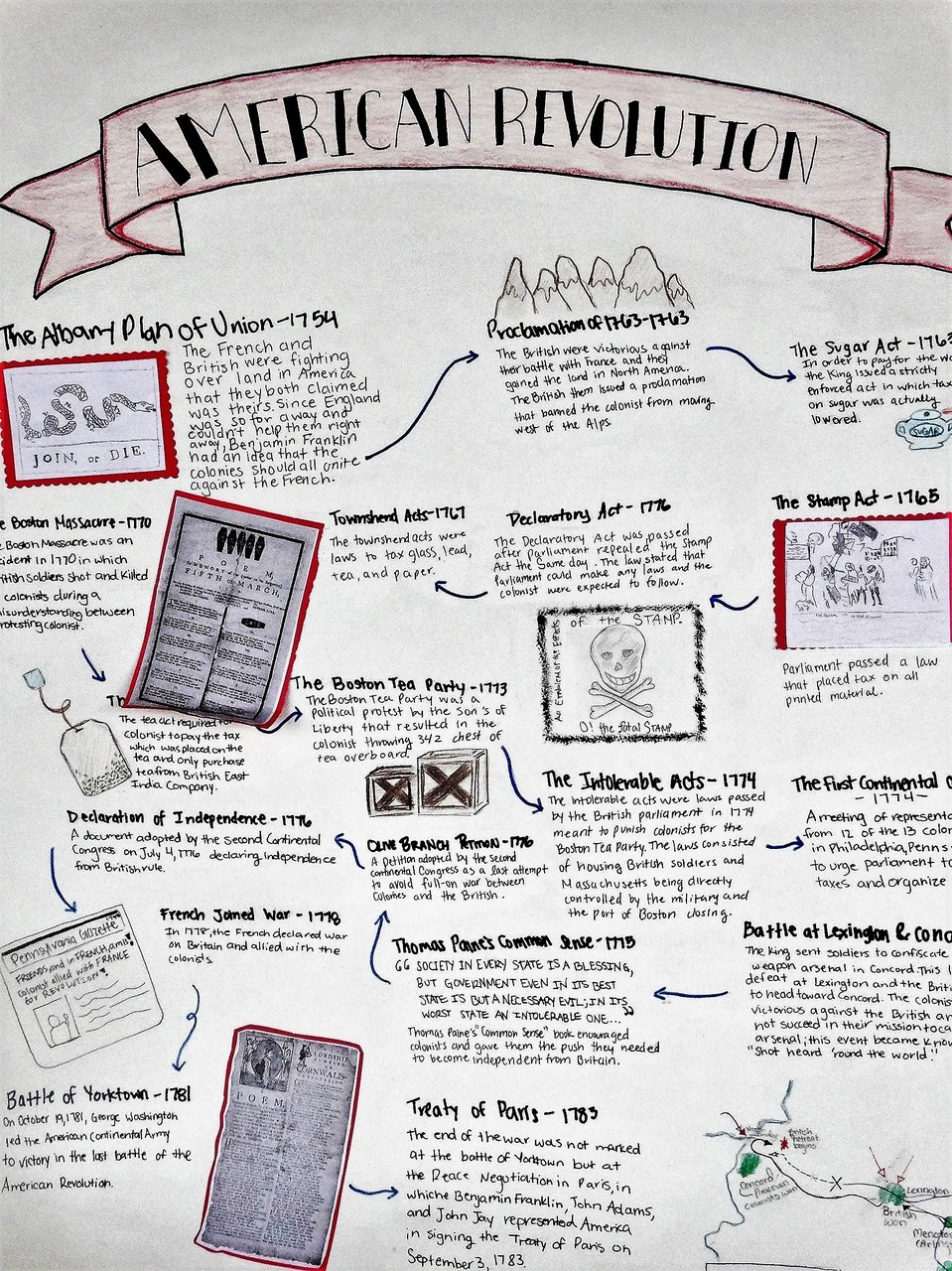 Project: American Revolution Annotated Timeline - Amped Up Learning [ 1280 x 959 Pixel ]