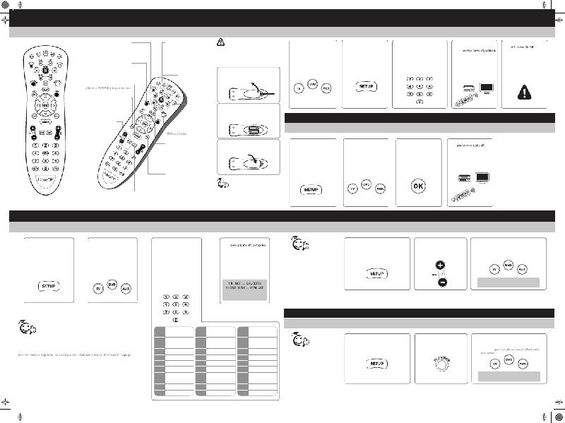 Motorola MXV4 IR Remote Control Operation & user's manual