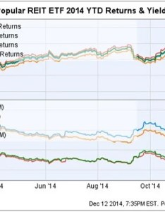 All reit etfs performed well this year also vanguard etf dnq vnq ishares dow jones   real rh benzinga