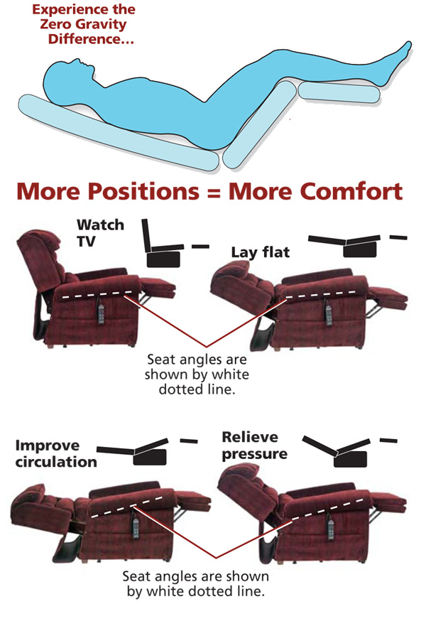 relax the back mobility lift chair pc game ultimate sleep