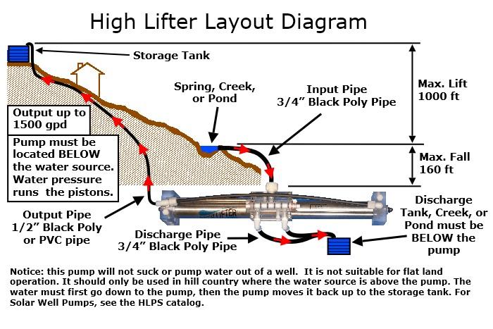 Gravity Water Pump Diagram