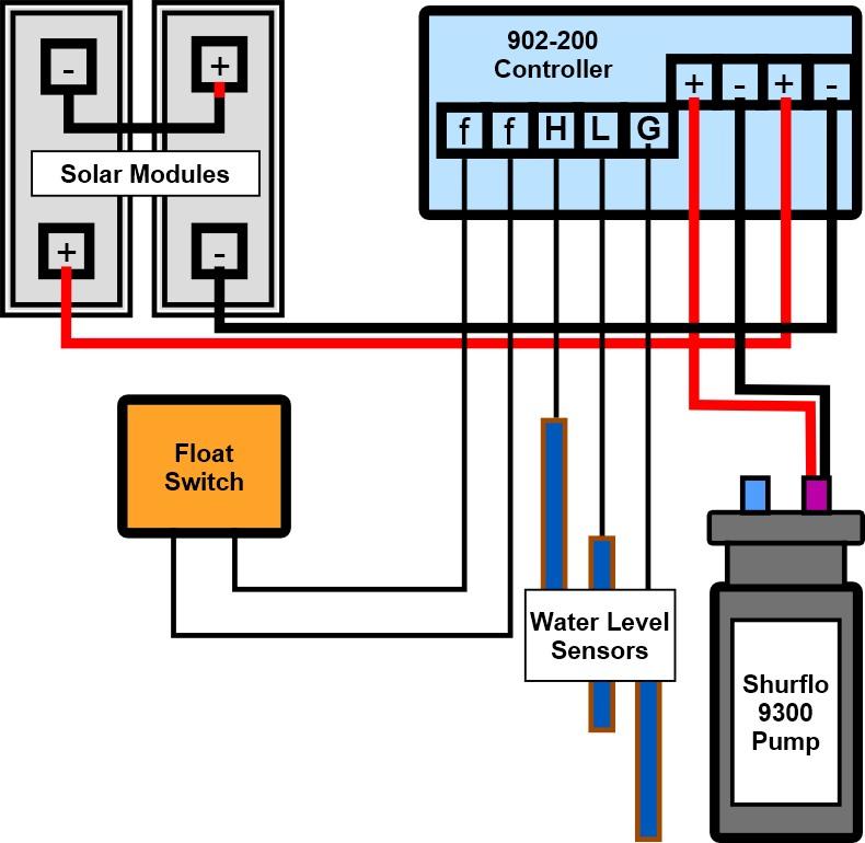 Solar Water Pump Shurflo 9300 Submersible Solar Water Pump