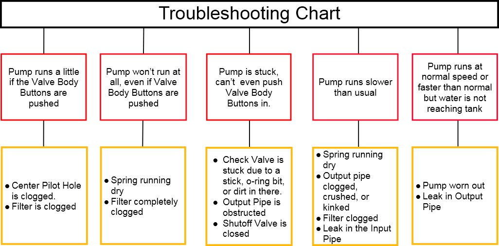 Simple troubleshooting chart for web pageg also the high lifter gravity pump rh humboldtsolarwaterpump