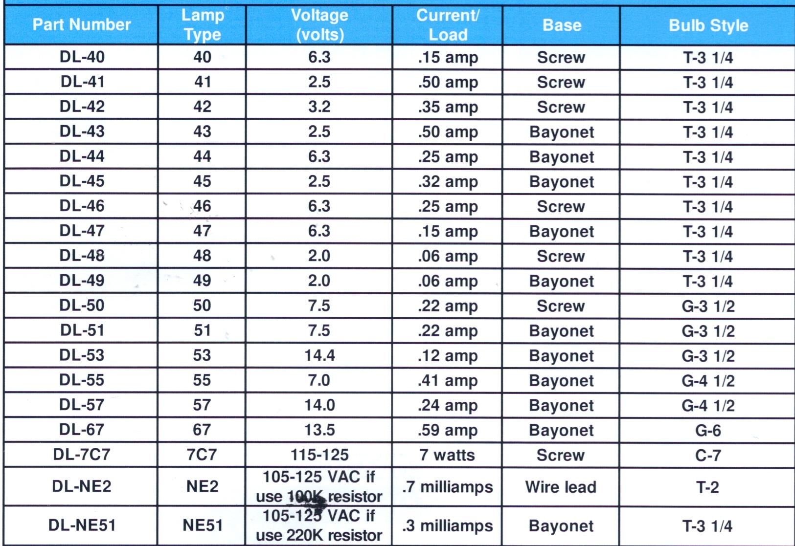 medium resolution of dial lamps