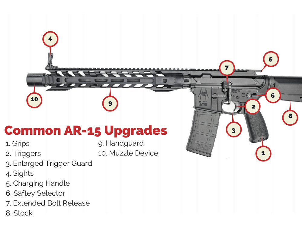 Diagram of ar 15 magazine well  Wiring images