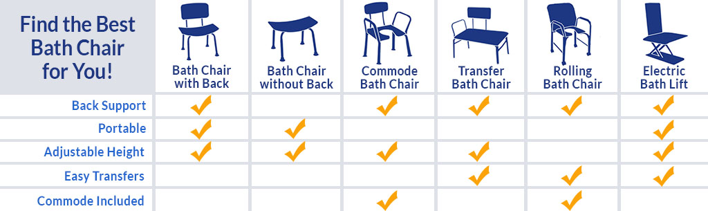 shower chair vs tub transfer bench chippendale ribbon back dining chairs medical bath shop for disabled benches