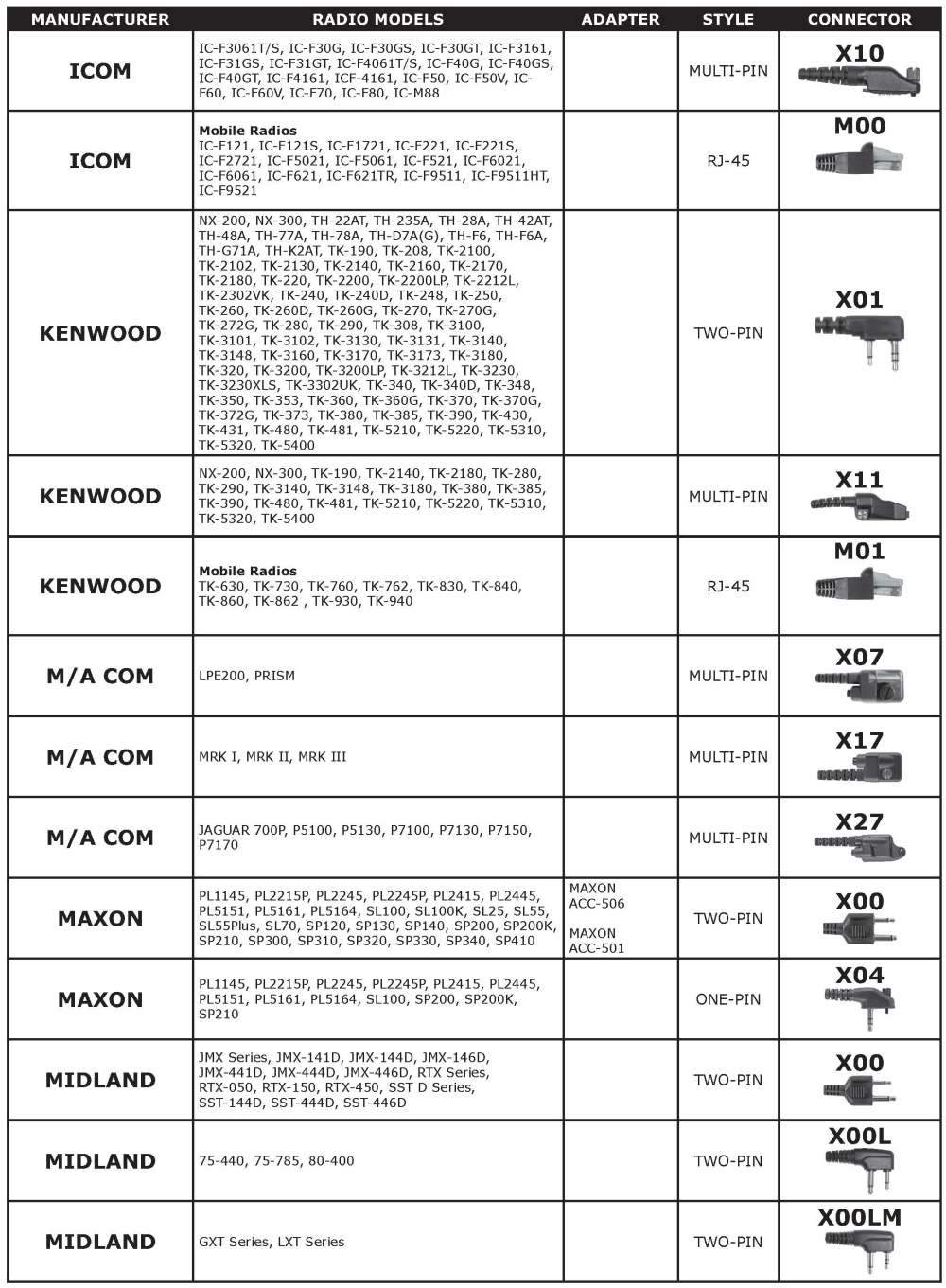 medium resolution of pryme connecter chart page 2 jpg