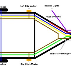 Wiring Diagrams For Trailers 3 Phase Socket Diagram 5 Blade Trailer Plug Get Free Image