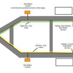 Trailer Light Wiring Diagram Cat 5e Vs 6
