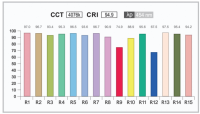 Color Rendering Index (CRI) and LED Lighting | What is CRI?