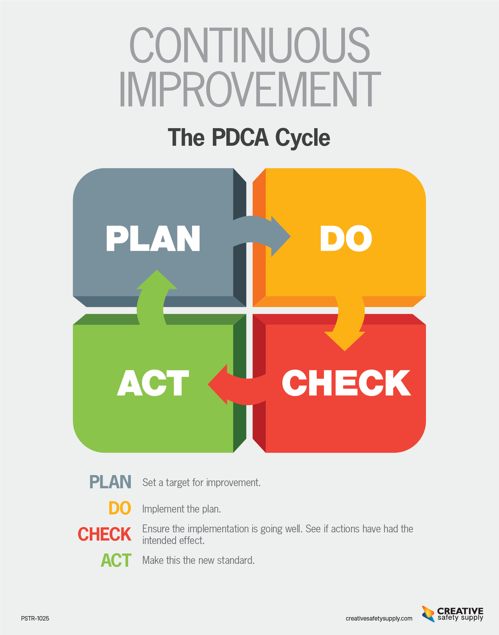 Continuous Improvement Poster - Pdca Cycle Light