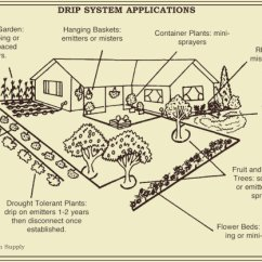 Lawn Sprinkler Valve Diagram Pioneer Nex Wiring Farm Irrigation Parts Great Installation Of Drip Design Efficient Use A Valuable Resource Rh Harmonyfarm Com Head
