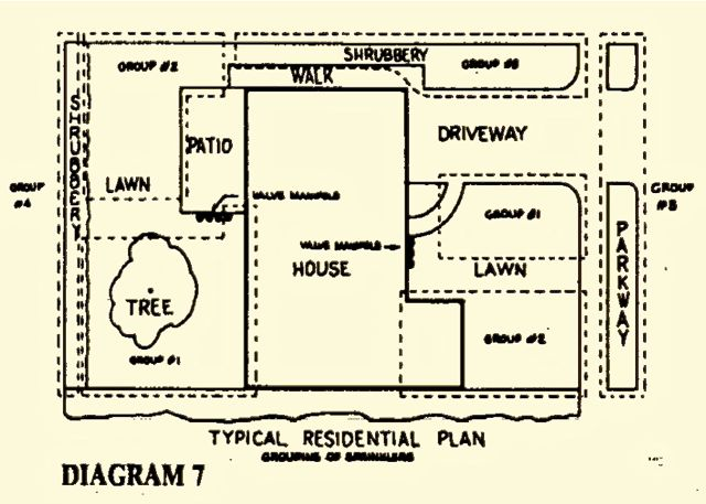 sprinkler system backflow preventer diagram 2003 chevy wiring diagrams best residential www irrigation design rh harmonyfarm com installation