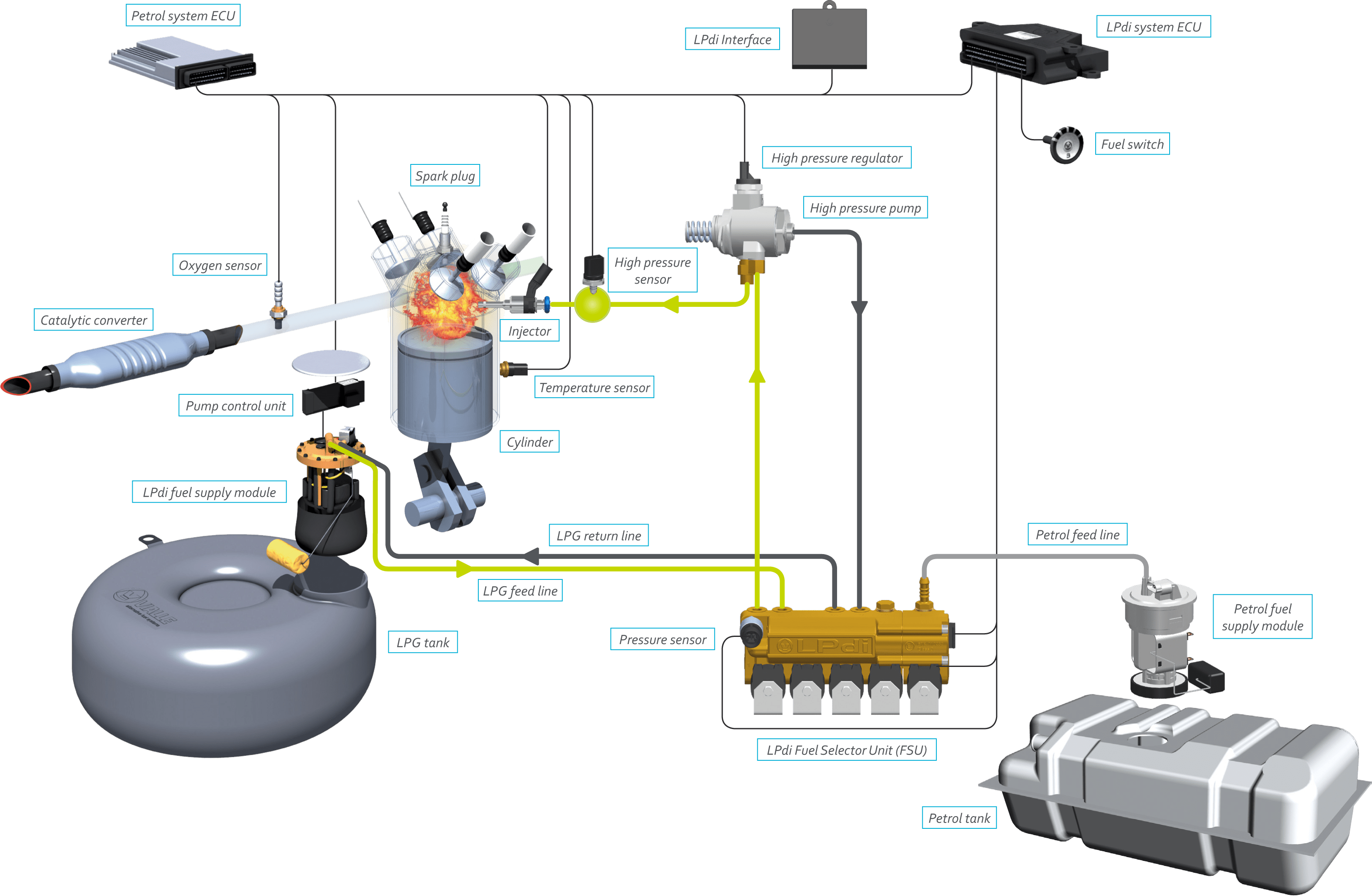 small resolution of autogas fuel system diagram go wiring diagram 2000 maxima fuel system diagram autogas fuel system diagram