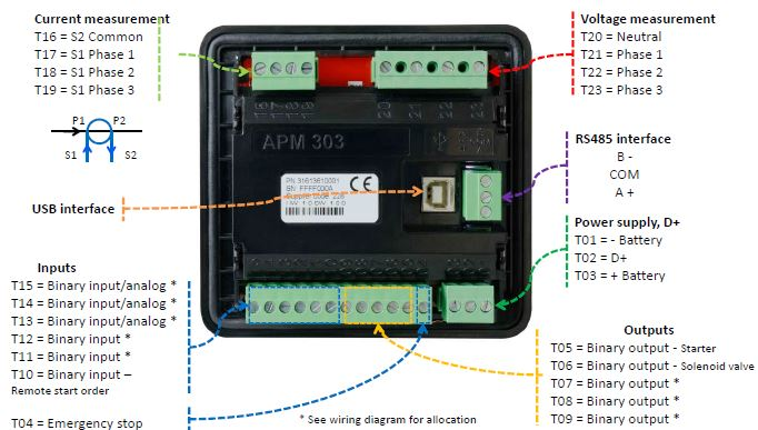 SDMO APM303 Digital Control Panel, RETROFIT KIT