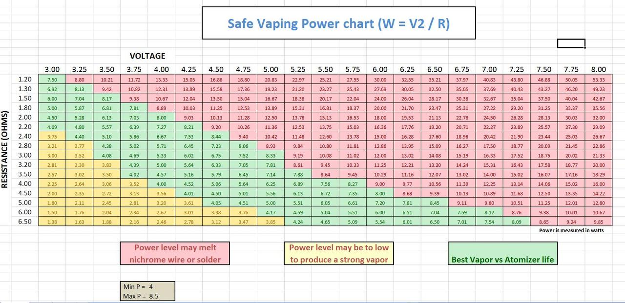 also general safe vaping power voltage resistance ohm chart rh evcigarettes