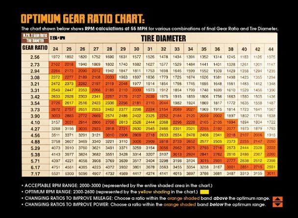 Gear chart  also tj xj yj jk motive jeep packages package adams rh adamsdriveshaftoffroad