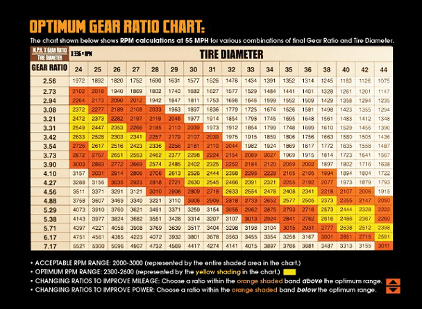 Gear chart  also tj xj yj jk motive jeep packages package adams rh adamsdriveshaftoffroad