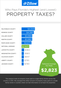 The Highest and Lowest Property Taxes in Florida - Zillow ...