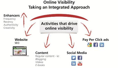 Online visibility experts, social media, search, seo, pay per click, web