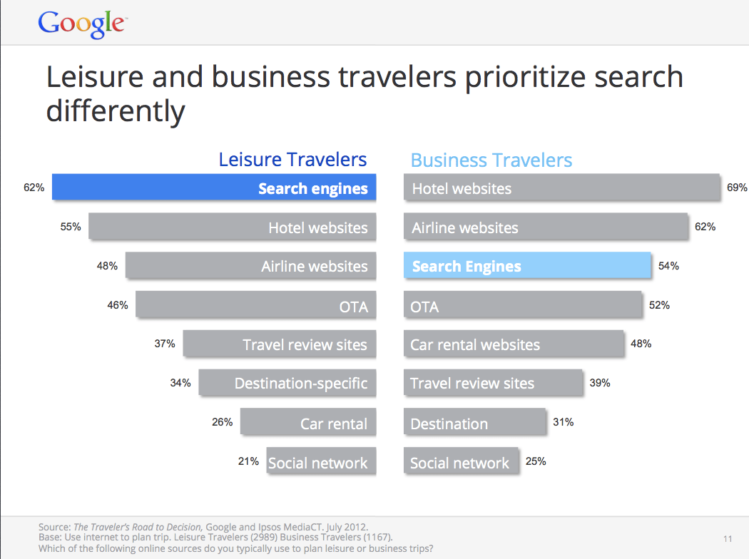 How travelers prioritize their travel decision search process