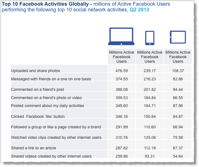 12 Awesome Social Media Facts and Statistics for 2013 image Social media facts figures and statistics 2013 10