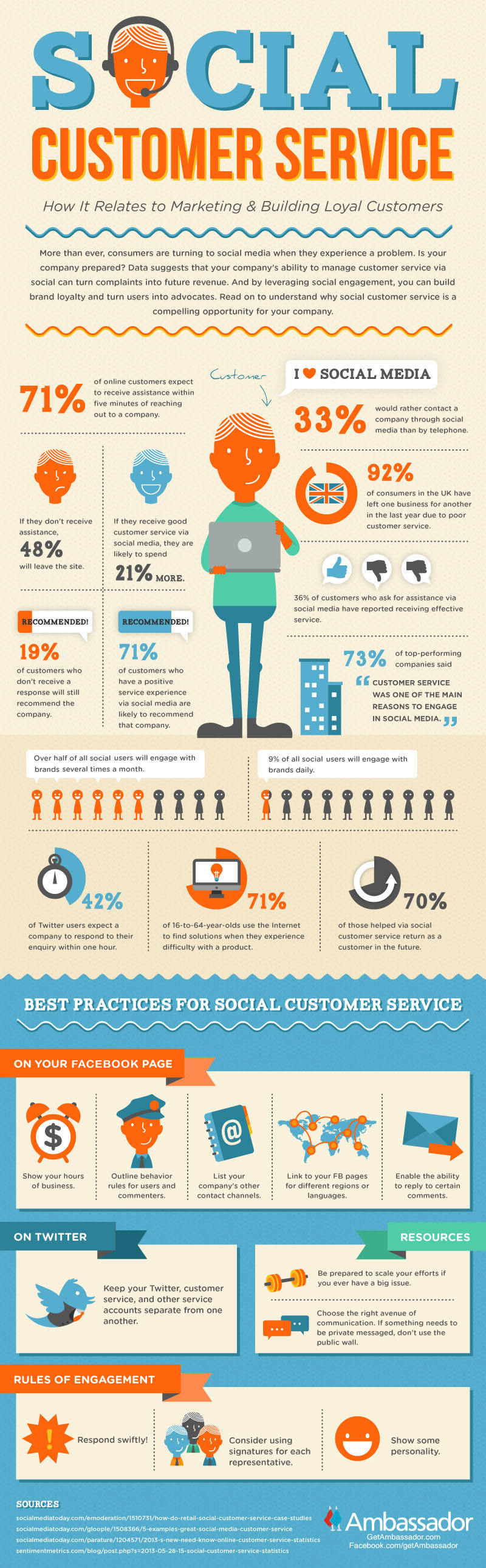 14 Reasons To Do Social Customer Service [infographic]