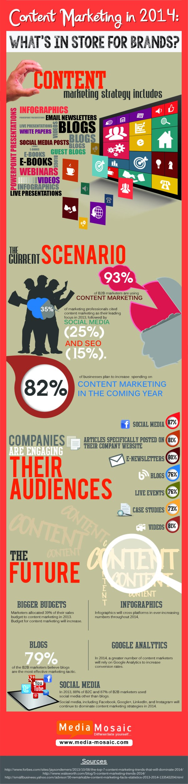 Content Marketing Forecast 2014 Infographic