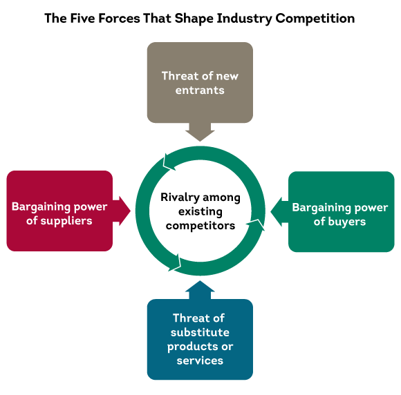 Use Porter's Five Forces to widen your view on competitive forces