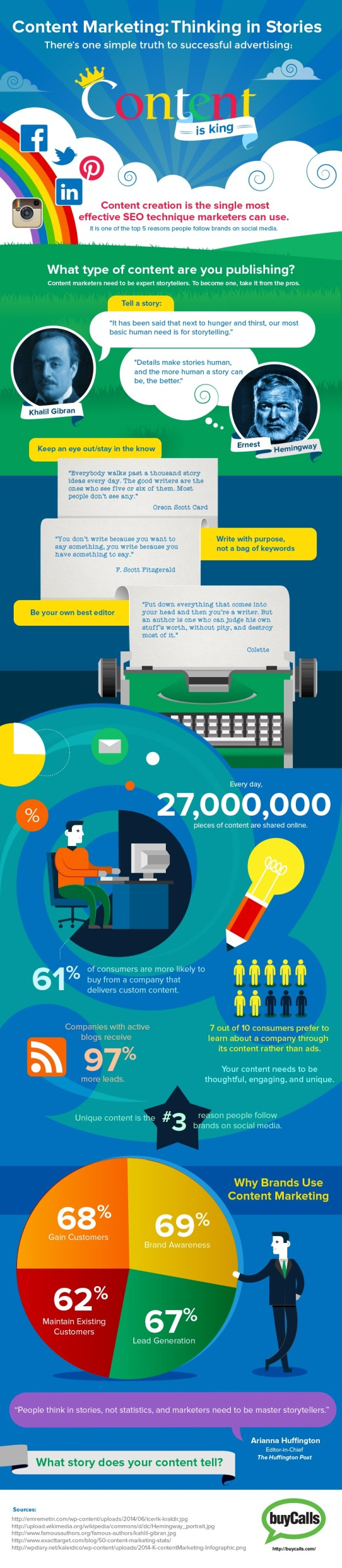 Content Marketing Thinking In Stories Infographic