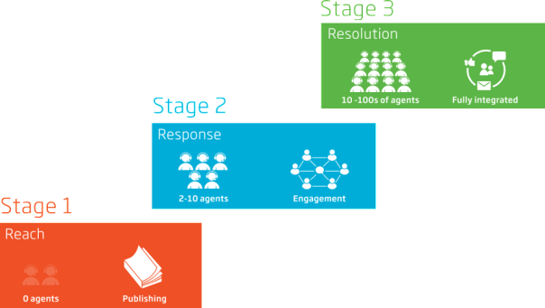 3Stages_Slide_R2