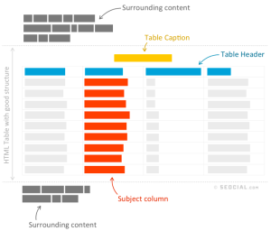 Anatomy of HTML table search