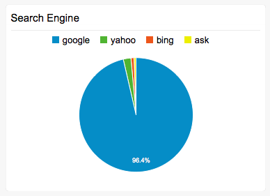 search-engine-analysis-report