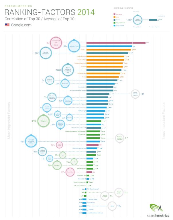 SEO Ranking Factors 2014