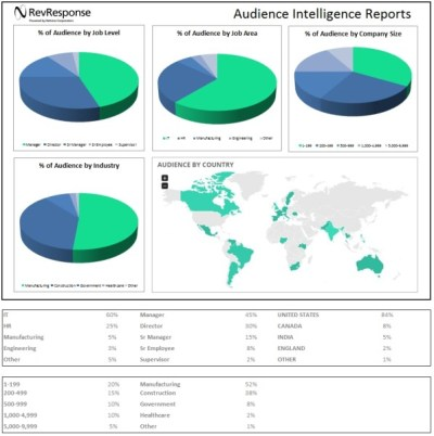 Audience Intelligence Reports