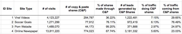 Copy & Paste Shares