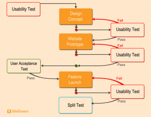 web usability testing split test