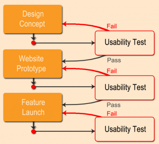 web development usability testing2