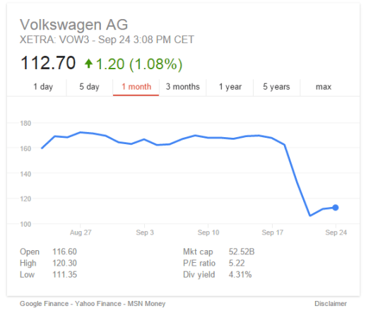 2015-09-24 15_23_20-volkswagen stock price - Google Search
