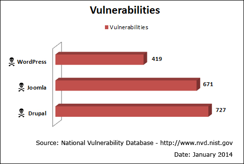 National Vulnerability Database - Security Vulnerabilities IN CMS Platforms