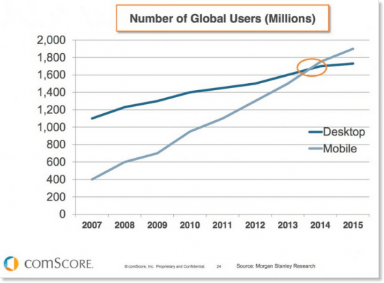 12 comscore number of global users in millions 2015