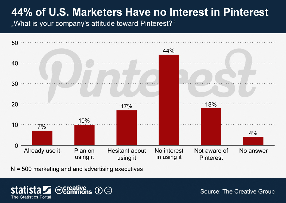 5 44 percent of us marketers have no interest in pinterest
